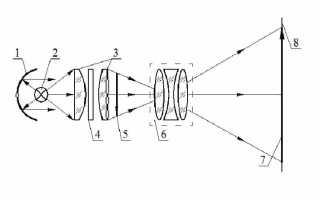 Самодельный эпидиаскоп — прибор для проекции